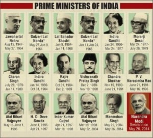 Prime-Ministers India